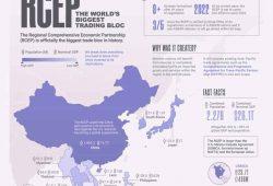 Stvoren najveći svjetski trgovinski blok u povijesti –  RCEP